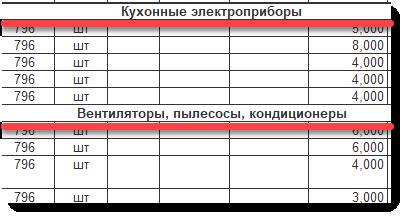 Товарная накладная (ТОРГ-12) с группировкой по группам товаров